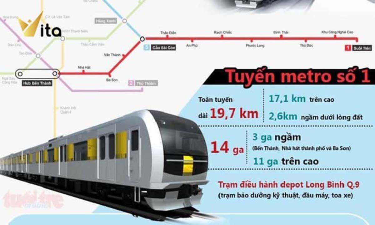 Tuyến Metro số 1 dự kiến sẽ chính thức hoàn thành vào cuối năm 2021 tạo cú hích lớn cho dự án