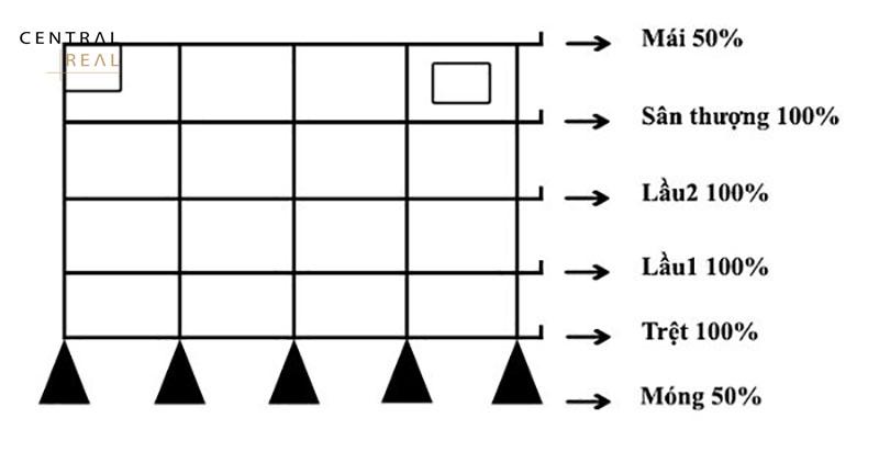 Cách tính chi phí xây nhà 3 tầng