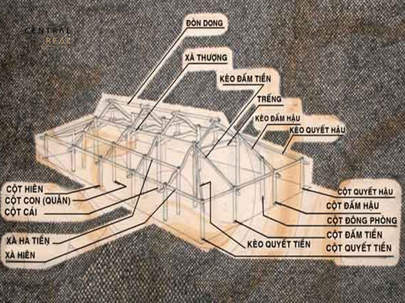 Thiết kế nhà rường huế là kiểu kiến trúc truyền thống được xây dựng bằng những vật liệu nguyên sơ