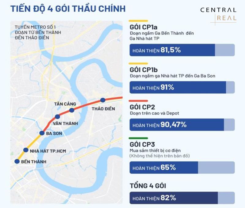 Tiến độ xây dựng tuyến Metro số 1 Bến Thành Suối Tiên