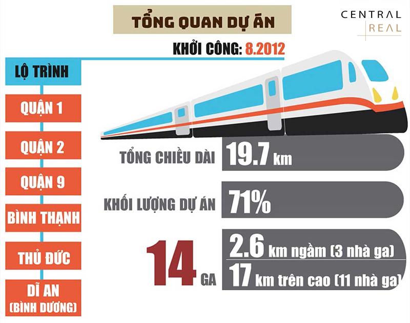 Tổng quan dự án tuyến Metro số 1